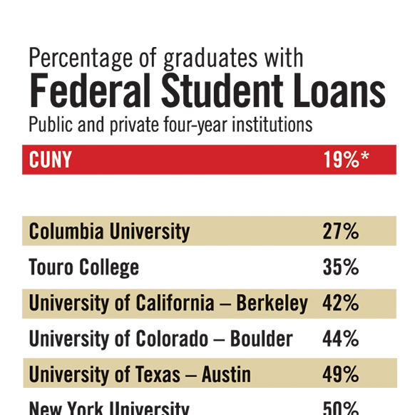 Federal Student Loans chart