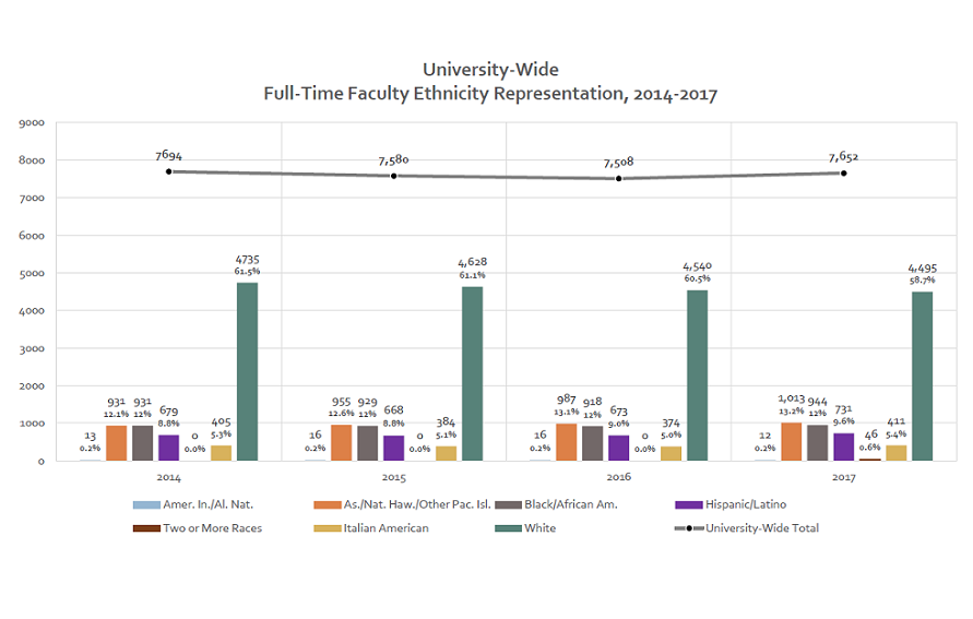 Graph of CUNY's University-wide full-time faculty ethnicity representation from 2014 to 2017