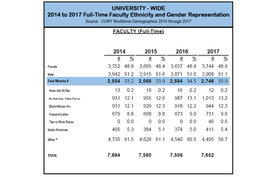 CUNY University-Wide Full-Time Faculty Ethnic and Gender Representation, 2014-2017 graphic