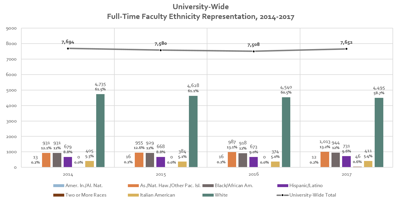 University-wide full-time faculty ethnicity representatio, 2014-2017 graphic