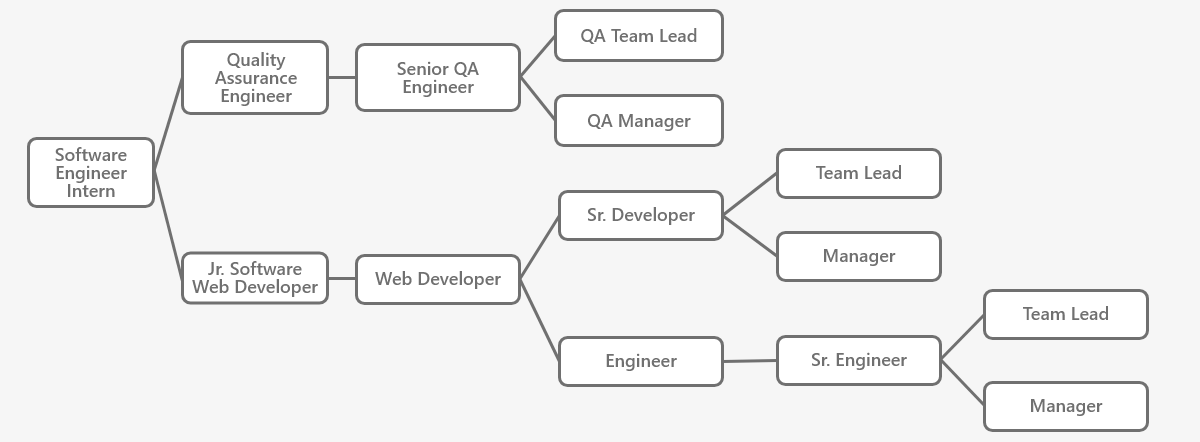 Queensborough Community College software development flowchart
