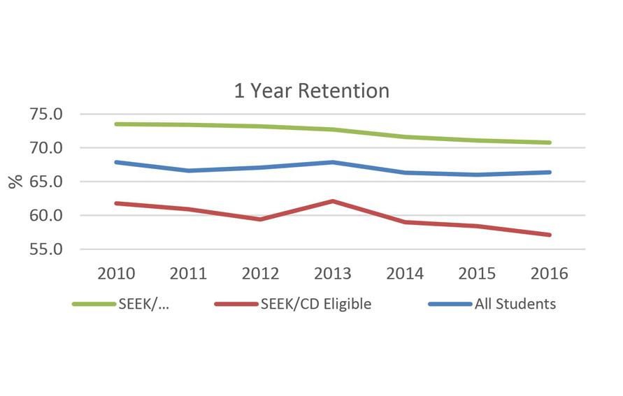 SEEK/CD 1 Year Retention Data graph