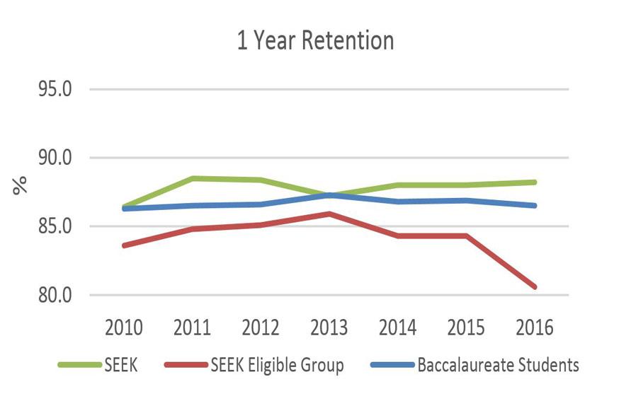 SEEK 1 Year Retention graphic