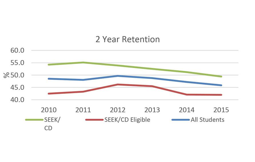 SEEK/CD 2 Year Retention Data graph
