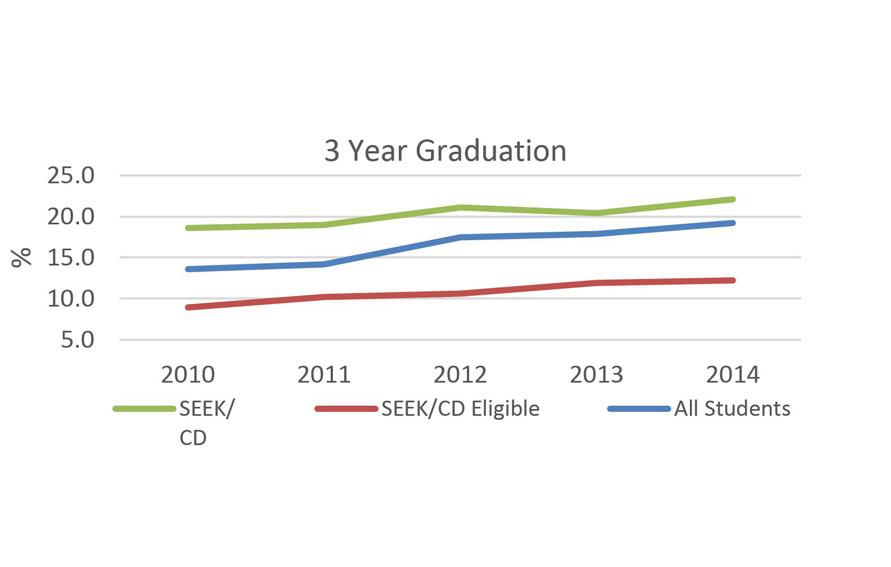 SEEK/CD 3 Year Graduation Data graph