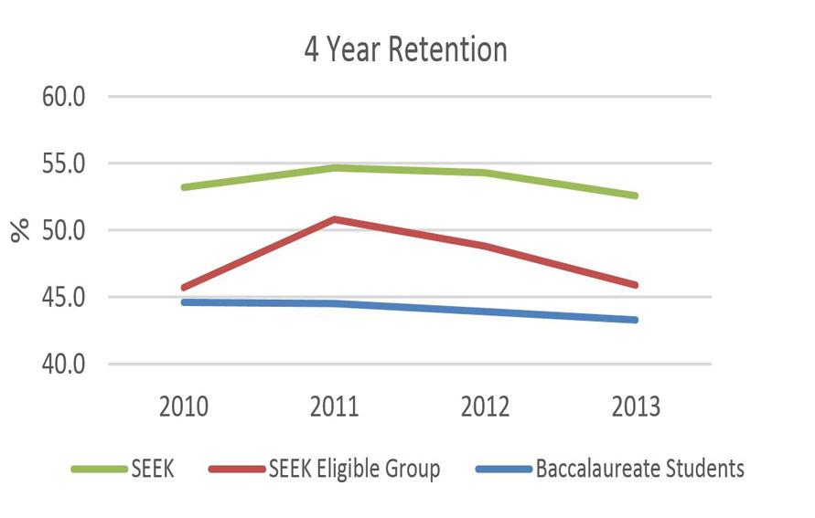 SEEK 4 Year-Retention graphic