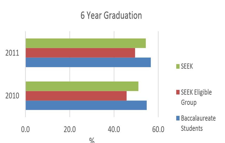 SEEK 6 Year Graduation Data graphic