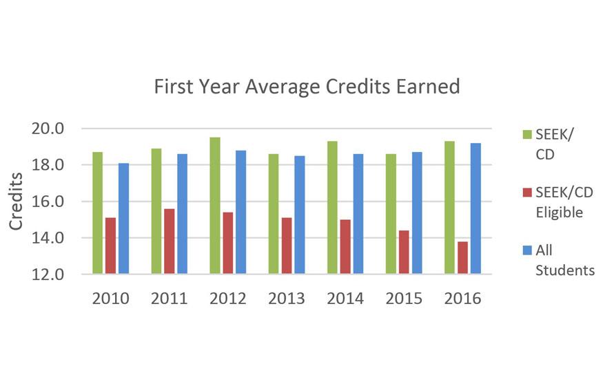 SEEK/CD First Year Average Credits Earned Data graph
