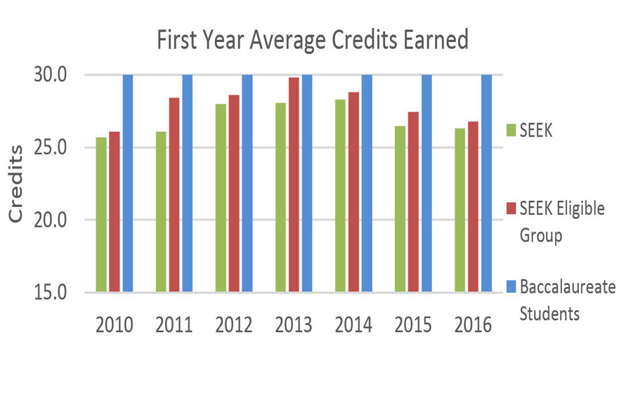 SEEK First Year Average Credits Earned graphic