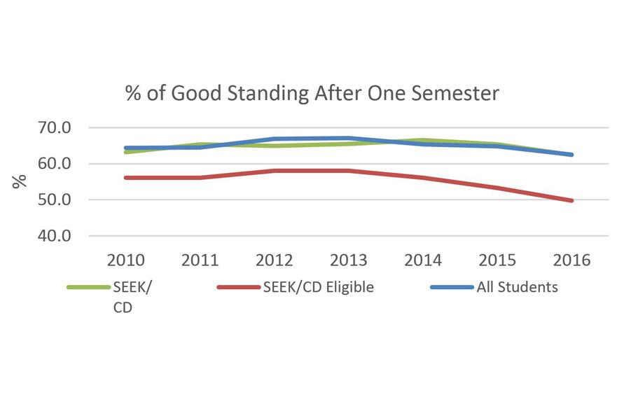 SEEK/CD % of Good Standing Data graphic
